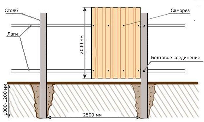 Как построить забор своими руками из профнастила