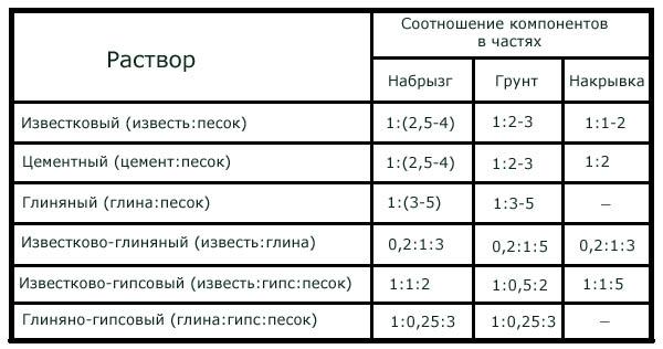 Пропорции_штукатурных_растворов_proporchii_shtukaturnuch_rastvorov