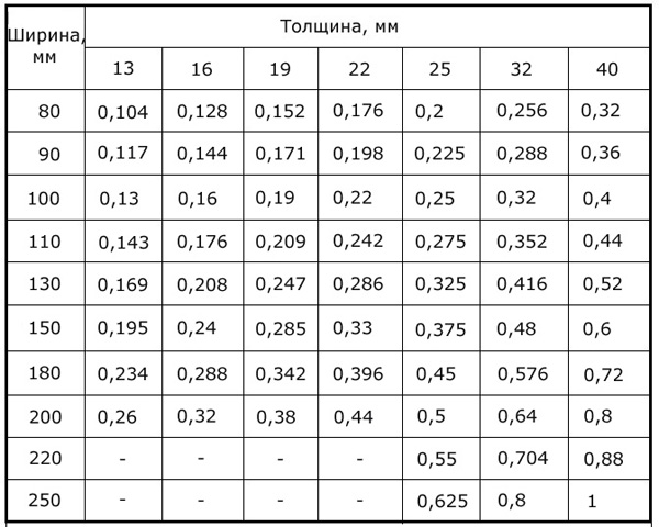 Таблица_объема_досок_tablica_obema_dosok