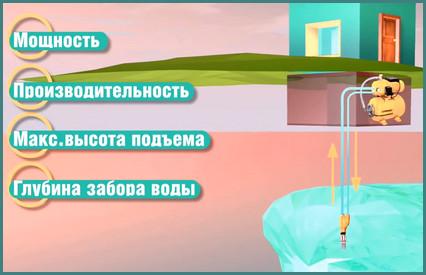Как выбрать насосную станцию для дачи, советы, анализ-1
