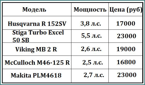 Рейтинг бензиновых газонокосилок 2016, обзор