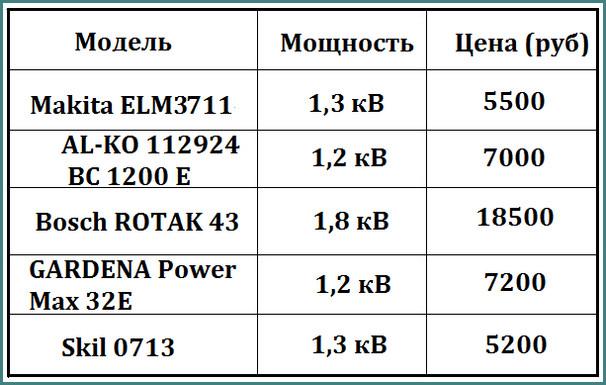 Рейтинг электрических газонокосилок 2016, советы, анализ-1