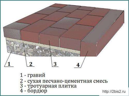 Приготовление смеси для укладки тротуарной плитки своими руками 462