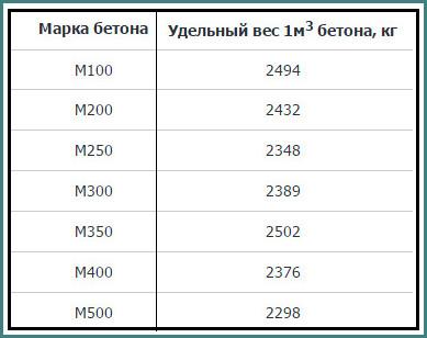 Объемный вес бетона-1