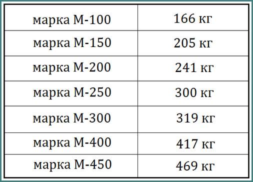 Сколько нужно цемента на куб бетона, таблицы, аналитика-1
