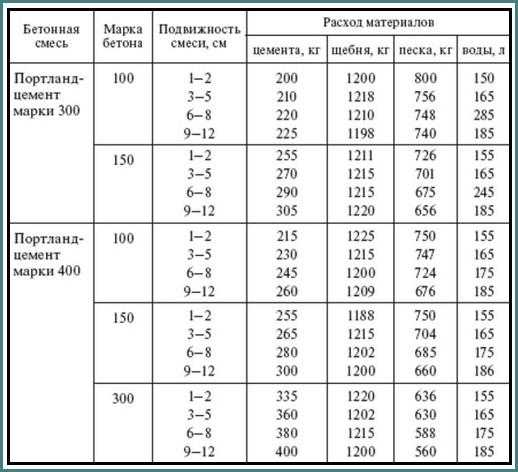 Сколько нужно цемента на куб бетона, таблицы, аналитика