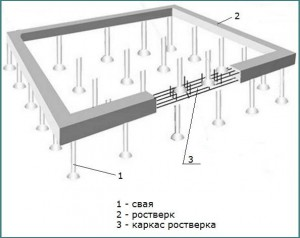 Плюсы и минусы свайно-ростверкового фундамента, обзор