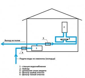 Подключение водонасосоной станции