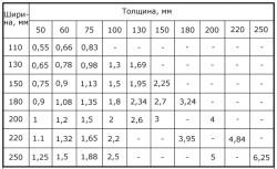 Таблица_объема_брусьев_tablica_obema_brusiev