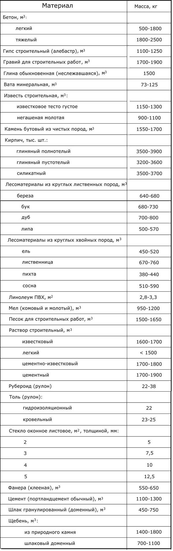 вес сыпучих строительных материалов