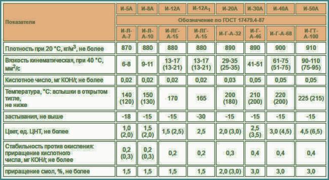 Технические характеристики индустриальных масел, таблица