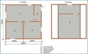 Анализ проектов дачных каркасных домов 6х6, анализ-1